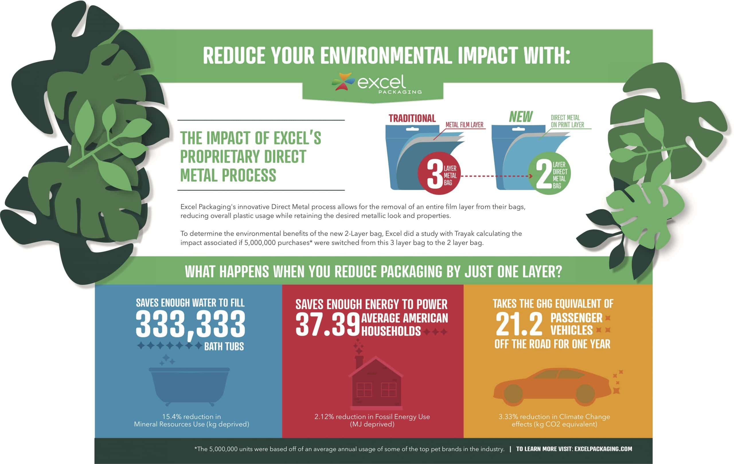 Excel shows environmental impact of Direct Metal printing service